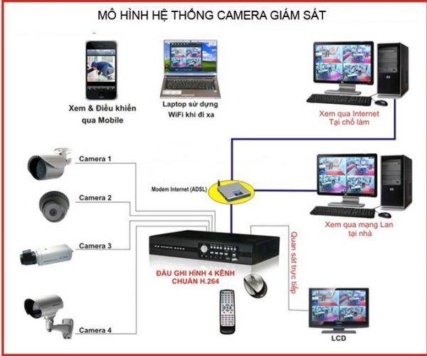 camera dịch vụ bảo vệ trọn gói